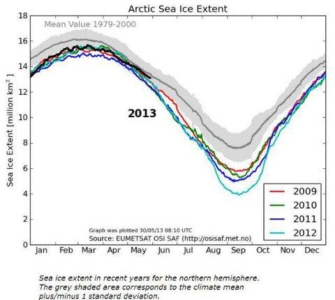 Estensione dei ghiacci artici aggiornato al maggio 2013. Guardare la linea nera