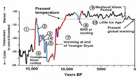 grafico medioevo