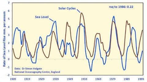 Correlazione cicli solari con il livello dei mari