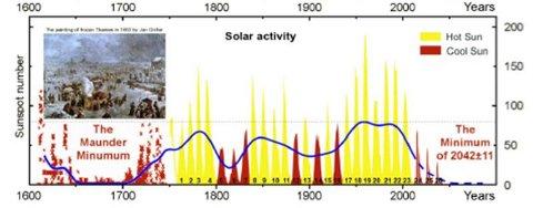Correlazione macchie solari temperature. Il quadro ritrae una fiera sul Tamigi ghiacciato