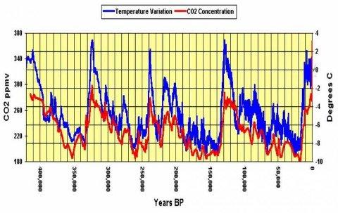 Correlazione temperature anidride carbonica