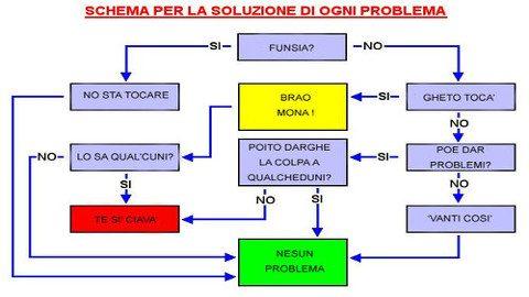 schema-algoritmo