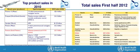 vaccini-top-produzione-2010