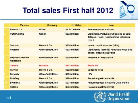 vendite-totali-prima-metà-2012